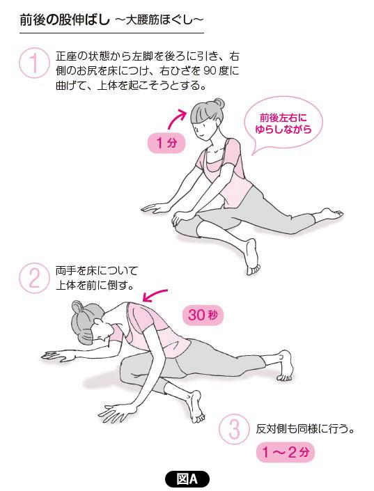 「大腰筋を前後にほぐす」【図A】
