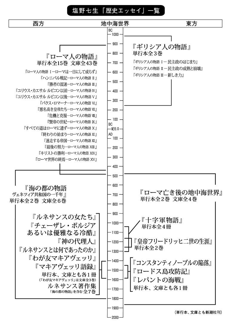 塩野七生「歴史エッセイ」一覧