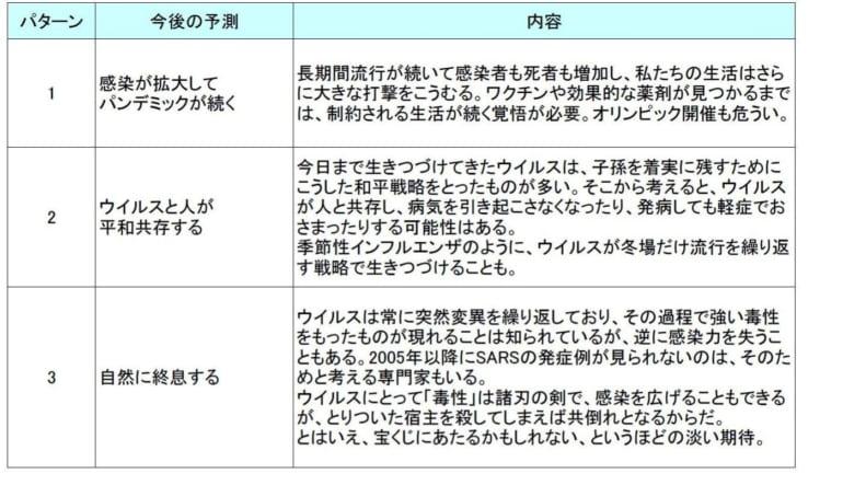 新型コロナウイルスがついにパンデミック(世界的大流行)に。東京オリンピック...