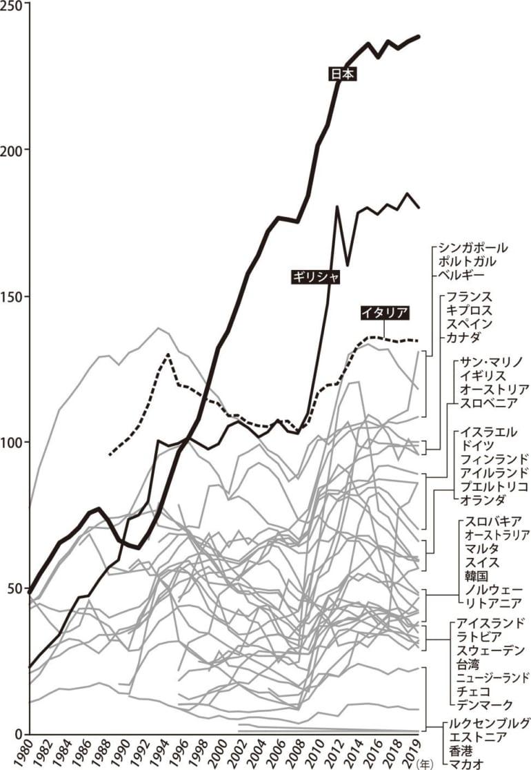 世界で断トツに危ない日本財政――アベノミクスを、新型コロナウイルスの影響も...